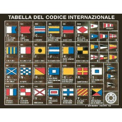 Tableau codes internationaux