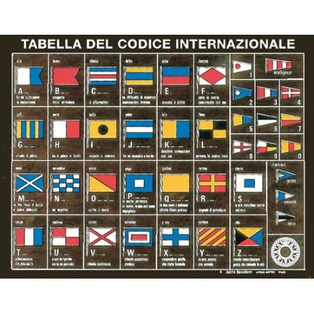 Tableau codes internationaux